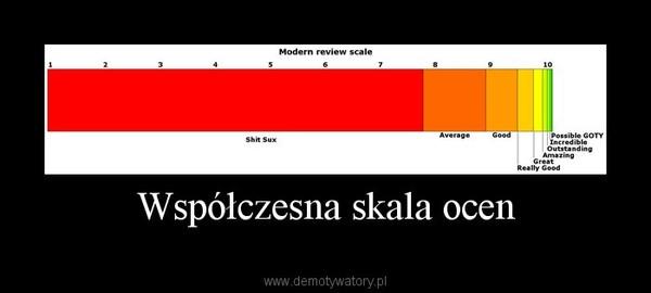 Współczesna skala ocen –