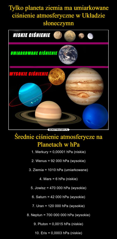Średnie ciśnienie atmosferycze na Planetach w hPa – 1. Merkury = 0,00001 hPa (niskie)2. Wenus = 92 000 hPa (wysokie)3. Ziemia = 1010 hPa (umiarkowane)4. Mars = 6 hPa (niskie)5. Jowisz = 470 000 hPa (wysokie)6. Saturn = 42 000 hPa (wysokie)7. Uran = 120 000 hPa (wysokie)8. Neptun = 700 000 000 hPa (wysokie)9. Pluton = 0,0015 hPa (niskie)10. Eris = 0,0003 hPa (niskie)