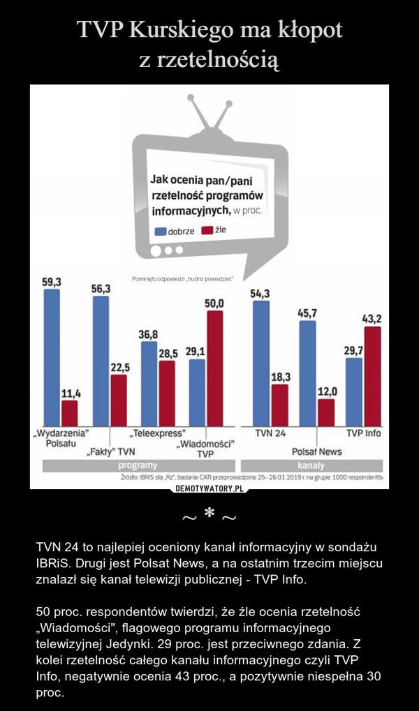 """~ * ~ – TVN 24 to najlepiej oceniony kanał informacyjny w sondażu IBRiS. Drugi jest Polsat News, a na ostatnim trzecim miejscu znalazł się kanał telewizji publicznej - TVP Info.50 proc. respondentów twierdzi, że źle ocenia rzetelność """"Wiadomości"""", flagowego programu informacyjnego telewizyjnej Jedynki. 29 proc. jest przeciwnego zdania. Z kolei rzetelność całego kanału informacyjnego czyli TVP Info, negatywnie ocenia 43 proc., a pozytywnie niespełna 30 proc."""