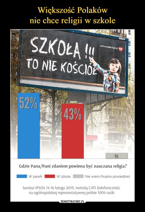 Większość Polaków nie chce religii w szkole
