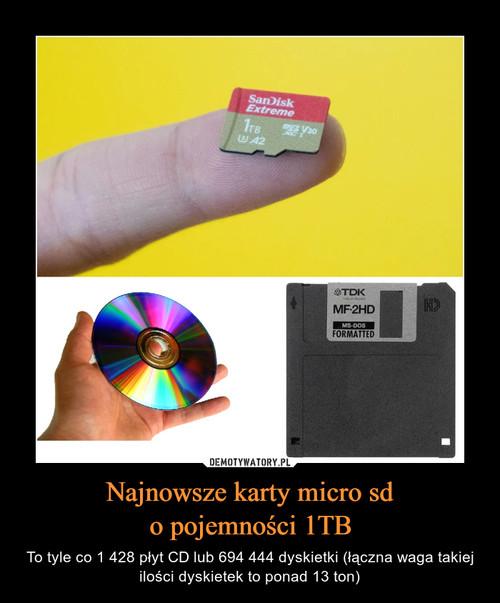 Najnowsze karty micro sd o pojemności 1TB