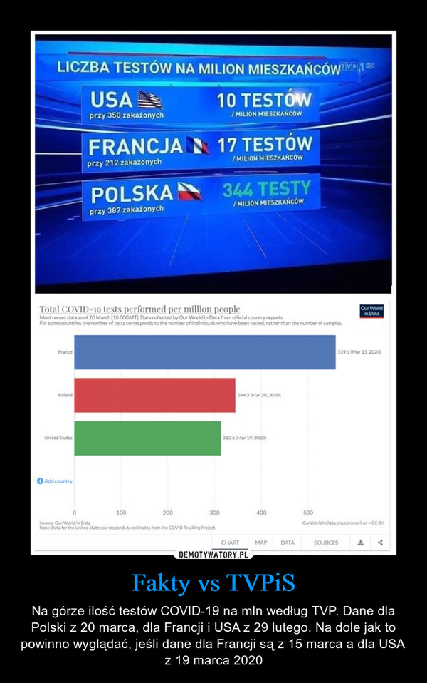Fakty vs TVPiS – Na górze ilość testów COVID-19 na mln według TVP. Dane dla Polski z 20 marca, dla Francji i USA z 29 lutego. Na dole jak to powinno wyglądać, jeśli dane dla Francji są z 15 marca a dla USA z 19 marca 2020