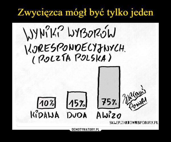 –  WYNIK? WYBORÓWKovRESPONDECYみuYCH.(POLZTA POLSKA)10%15%KIDAWA DUOA Awizo