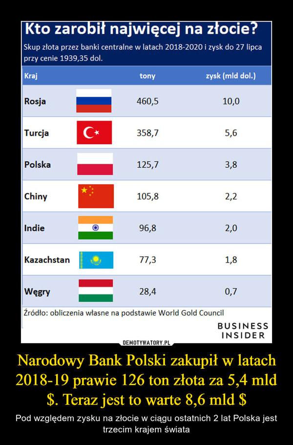 Narodowy Bank Polski zakupił w latach 2018-19 prawie 126 ton złota za 5,4 mld $. Teraz jest to warte 8,6 mld $ – Pod względem zysku na złocie w ciągu ostatnich 2 lat Polska jest trzecim krajem świata