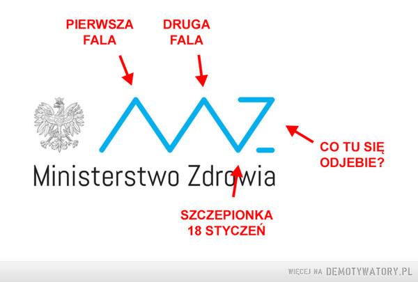 Ministerstwo zdrowia –