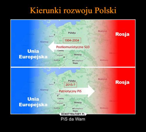 Kierunki rozwoju Polski