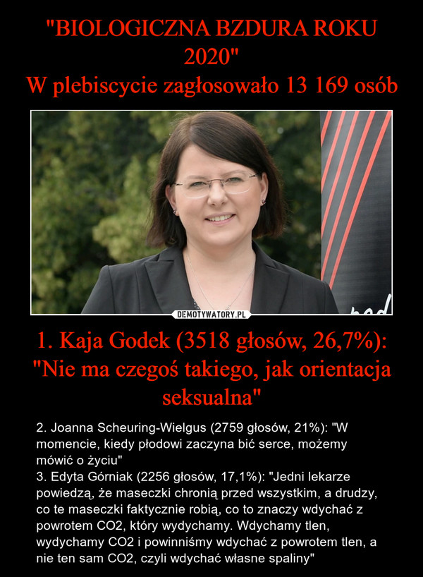 """1. Kaja Godek (3518 głosów, 26,7%): """"Nie ma czegoś takiego, jak orientacja seksualna"""" – 2. Joanna Scheuring-Wielgus (2759 głosów, 21%): """"W momencie, kiedy płodowi zaczyna bić serce, możemy mówić o życiu""""3. Edyta Górniak (2256 głosów, 17,1%): """"Jedni lekarze powiedzą, że maseczki chronią przed wszystkim, a drudzy, co te maseczki faktycznie robią, co to znaczy wdychać z powrotem CO2, który wydychamy. Wdychamy tlen, wydychamy CO2 i powinniśmy wdychać z powrotem tlen, a nie ten sam CO2, czyli wdychać własne spaliny"""""""