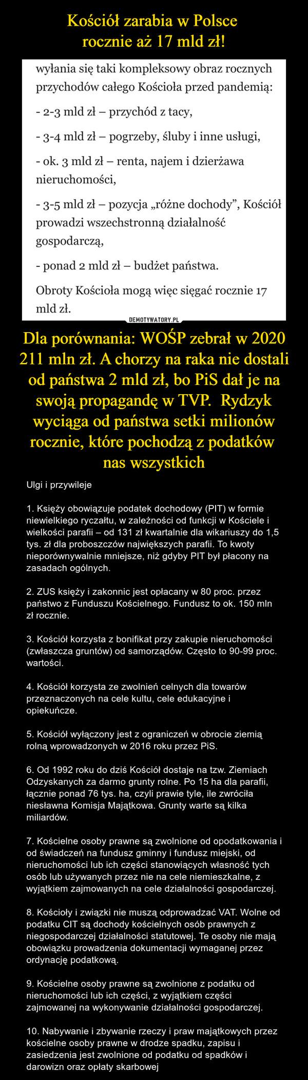 Dla porównania: WOŚP zebrał w 2020 211 mln zł. A chorzy na raka nie dostali od państwa 2 mld zł, bo PiS dał je na swoją propagandę w TVP.  Rydzyk wyciąga od państwa setki milionów rocznie, które pochodzą z podatków nas wszystkich – Ulgi i przywileje1. Księży obowiązuje podatek dochodowy (PIT) w formie niewielkiego ryczałtu, w zależności od funkcji w Kościele i wielkości parafii – od 131 zł kwartalnie dla wikariuszy do 1,5 tys. zł dla proboszczów największych parafii. To kwoty nieporównywalnie mniejsze, niż gdyby PIT był płacony na zasadach ogólnych.2. ZUS księży i zakonnic jest opłacany w 80 proc. przez państwo z Funduszu Kościelnego. Fundusz to ok. 150 mln zł rocznie.3. Kościół korzysta z bonifikat przy zakupie nieruchomości (zwłaszcza gruntów) od samorządów. Często to 90-99 proc. wartości.4. Kościół korzysta ze zwolnień celnych dla towarów przeznaczonych na cele kultu, cele edukacyjne i opiekuńcze.5. Kościół wyłączony jest z ograniczeń w obrocie ziemią rolną wprowadzonych w 2016 roku przez PiS.6. Od 1992 roku do dziś Kościół dostaje na tzw. Ziemiach Odzyskanych za darmo grunty rolne. Po 15 ha dla parafii, łącznie ponad 76 tys. ha, czyli prawie tyle, ile zwróciła niesławna Komisja Majątkowa. Grunty warte są kilka miliardów.7. Kościelne osoby prawne są zwolnione od opodatkowania i od świadczeń na fundusz gminny i fundusz miejski, od nieruchomości lub ich części stanowiących własność tych osób lub używanych przez nie na cele niemieszkalne, z wyjątkiem zajmowanych na cele działalności gospodarczej.8. Kościoły i związki nie muszą odprowadzać VAT. Wolne od podatku CIT są dochody kościelnych osób prawnych z niegospodarczej działalności statutowej. Te osoby nie mają obowiązku prowadzenia dokumentacji wymaganej przez ordynację podatkową.9. Kościelne osoby prawne są zwolnione z podatku od nieruchomości lub ich części, z wyjątkiem części zajmowanej na wykonywanie działalności gospodarczej.10. Nabywanie i zbywanie rzeczy i praw majątkowych przez kościelne osoby prawne w drodz