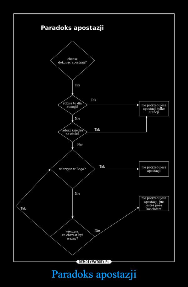 Paradoks apostazji –